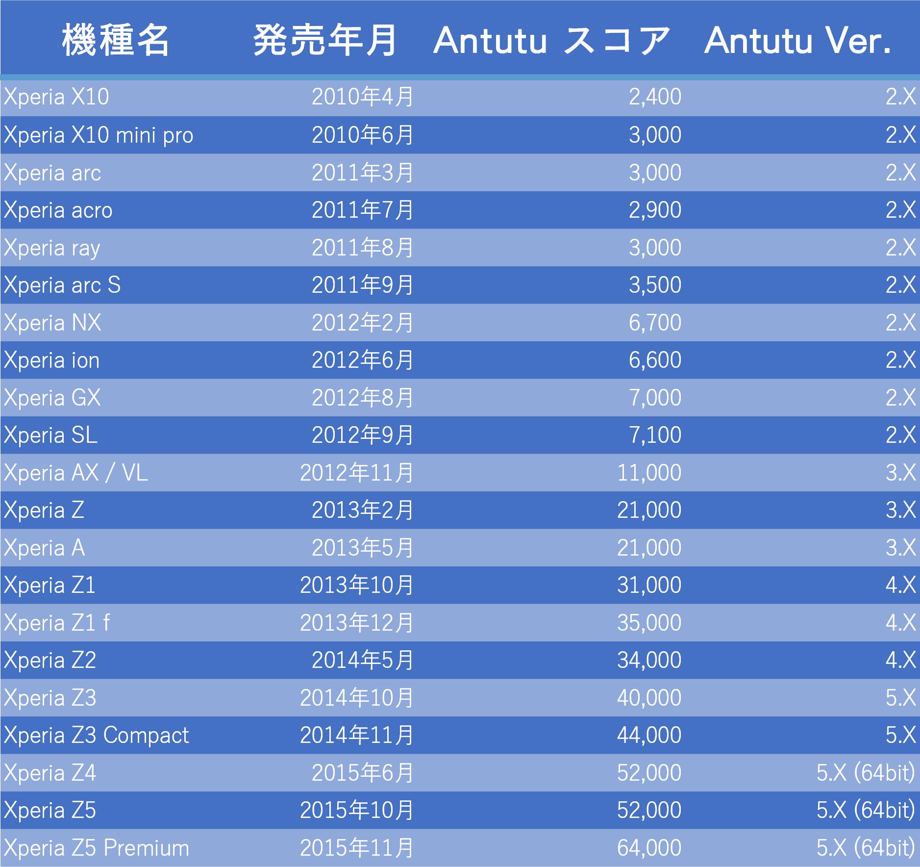 Xperiaの歴史 - Antutuベンチスコア表