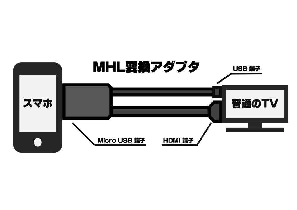 mhl変換説明図