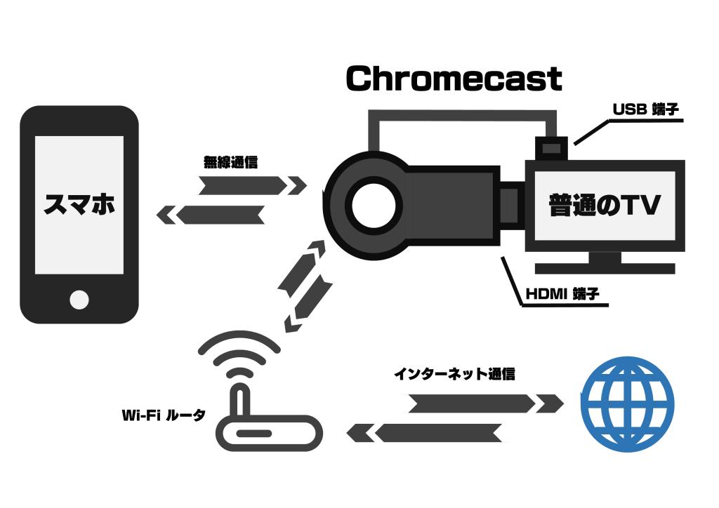 chromecast説明