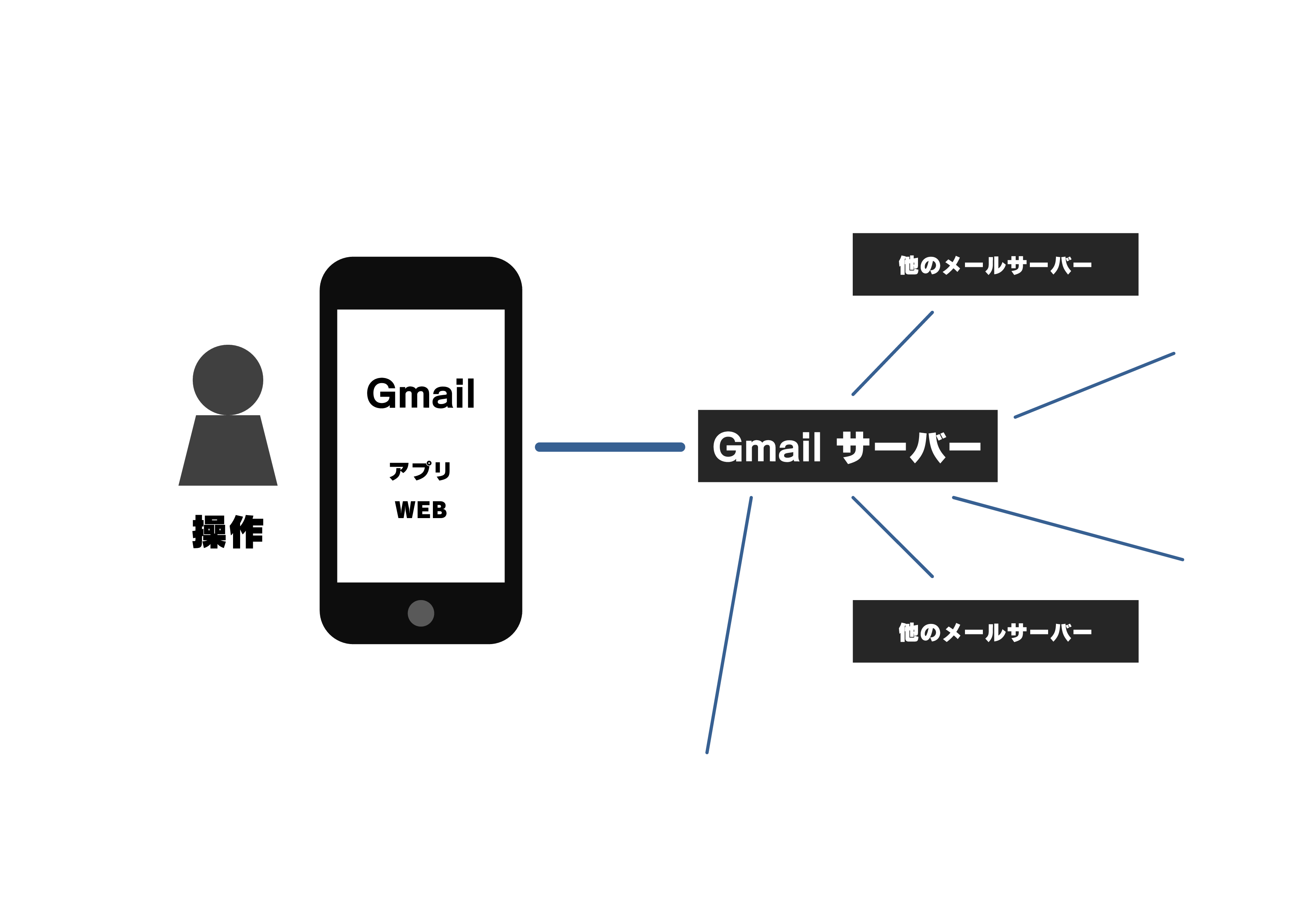 ブログのGmail説明用