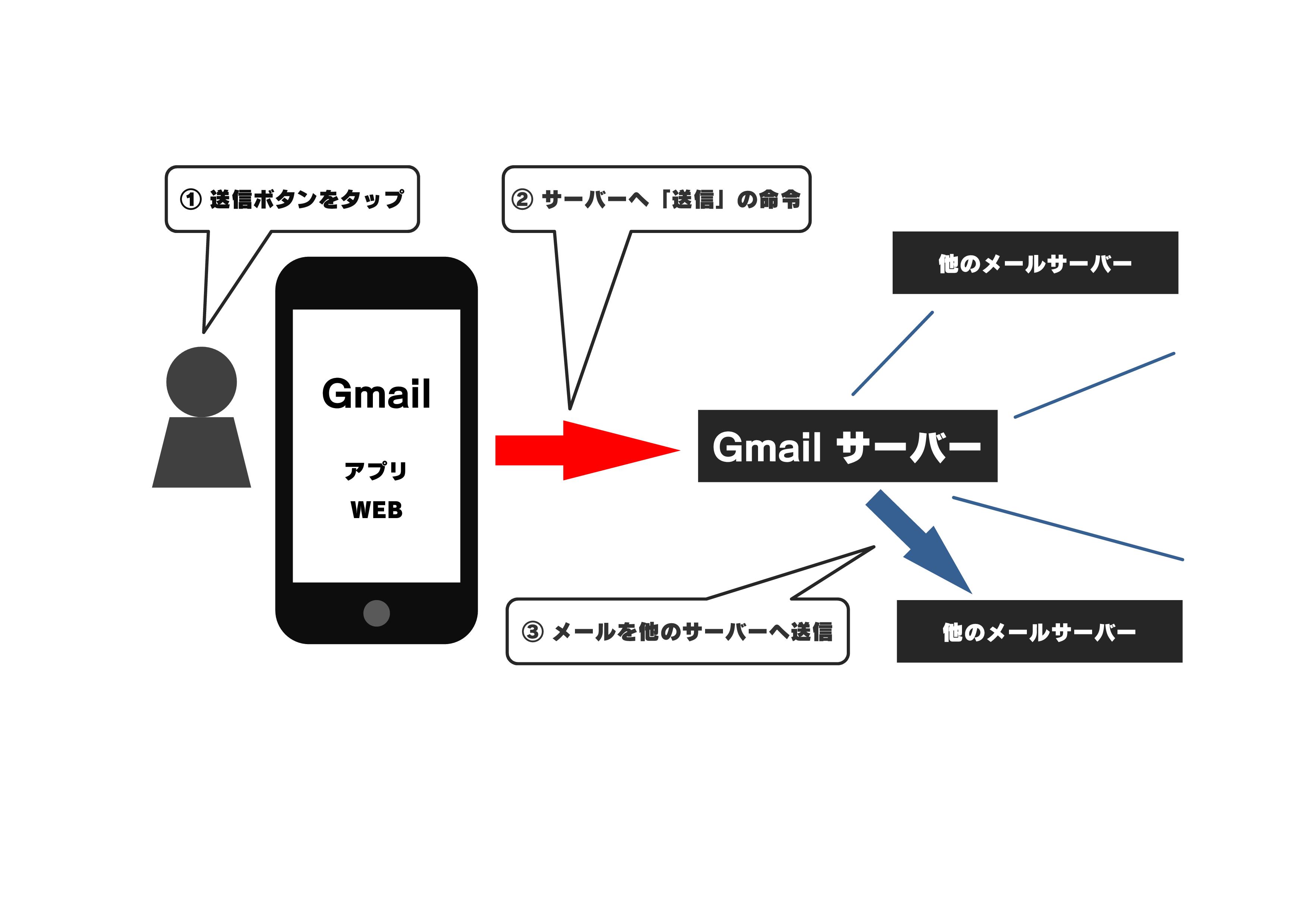 ブログのGmail説明用2