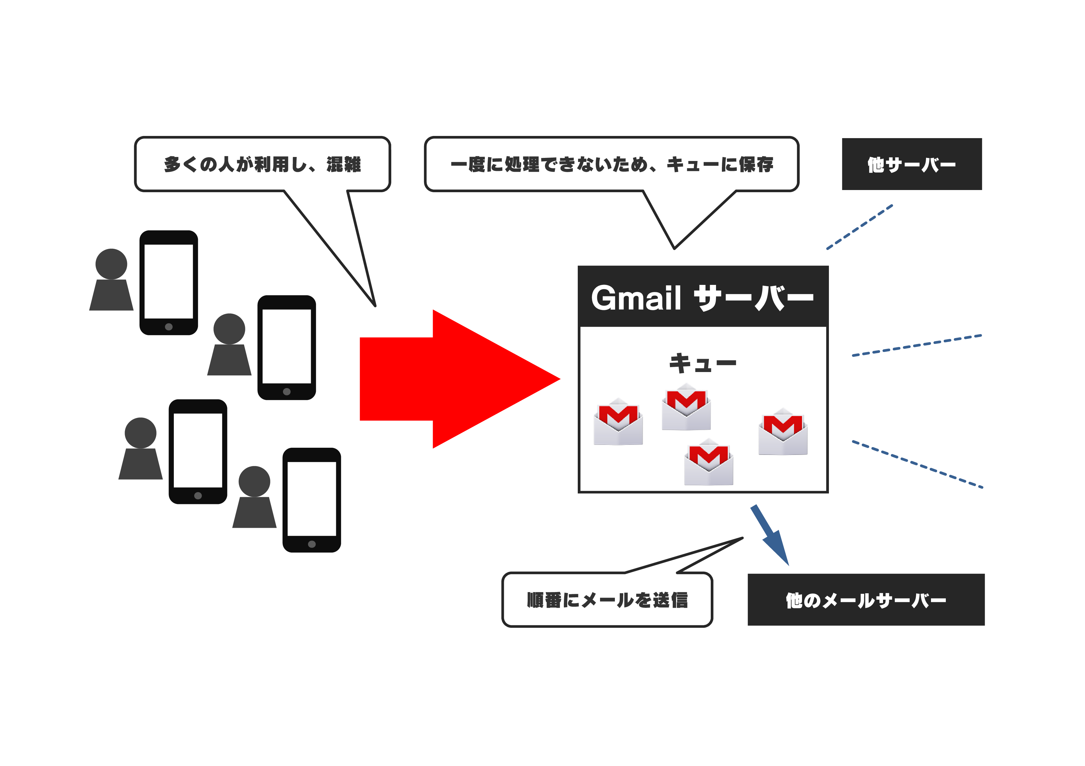 ブログのGmail説明用3