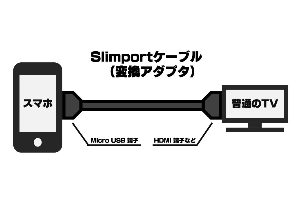 slimport説明