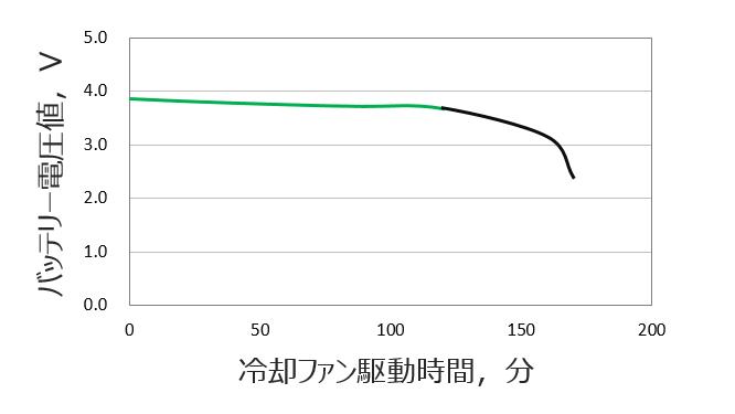 駆動時間グラフ